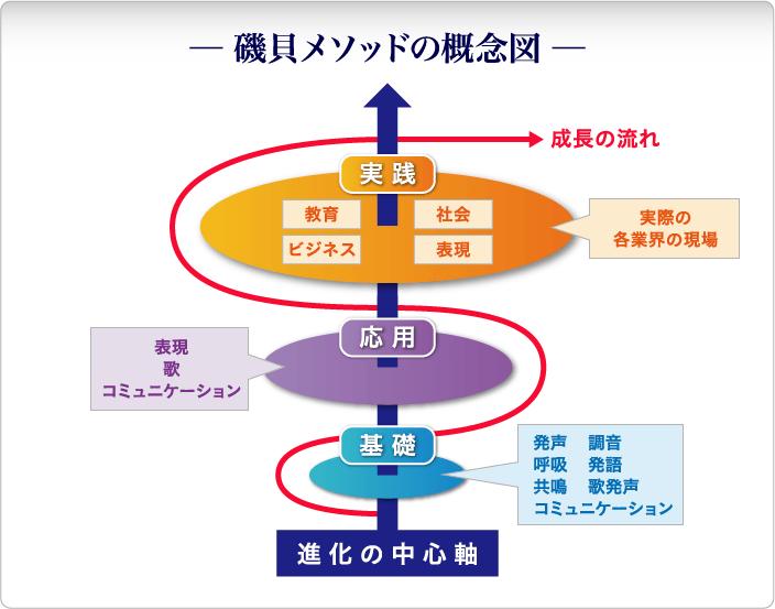 磯貝メソッドの概念図